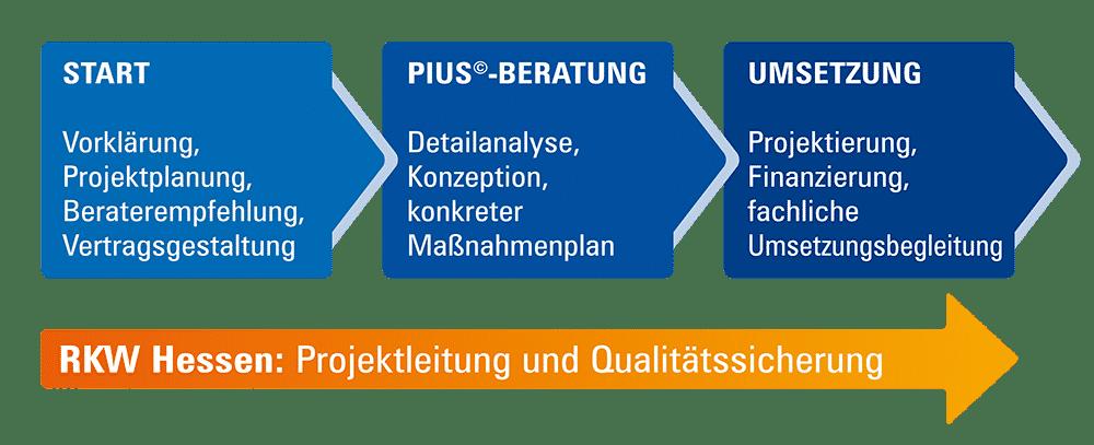 Pius Hessische initiative für Energieberatung im Mittelstand
